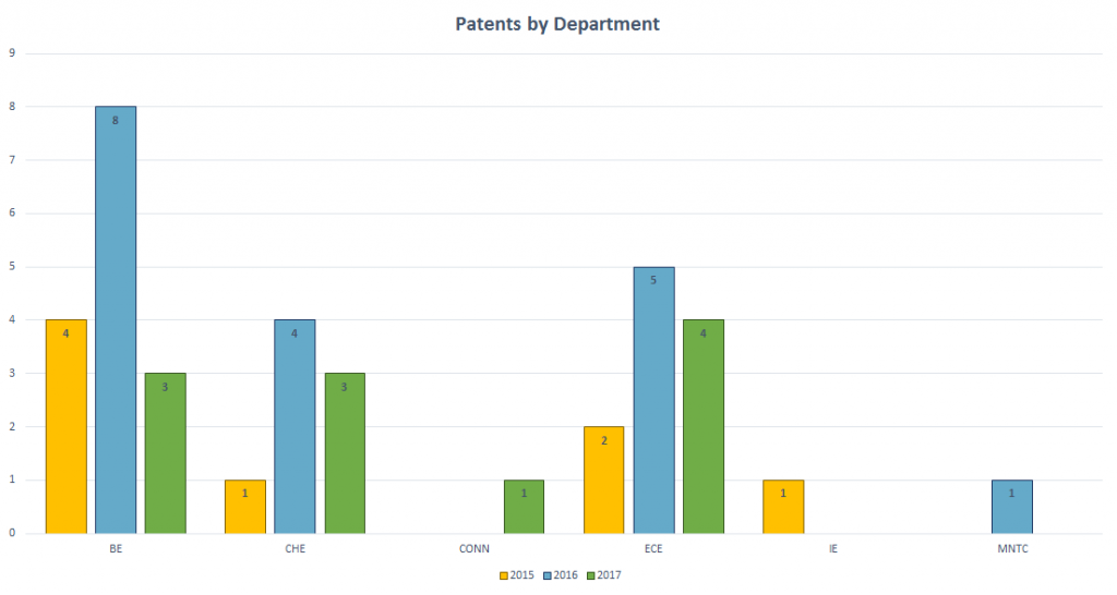 Patents By Department