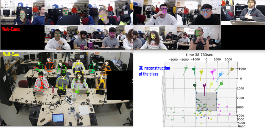 Layout of students' engagement research at the CVIP Lab. The setup enabled data collection using approved IRB and Consent forms. The data were used to test Emotional and Behavioral Engagement Classifiers using Convolutional Neural Network (CNN) with parameters estimated using Deep Learning. The 3D reconstruction, shown in lower right, is the students' heads and gazes relative to the teacher's board, which provide a clue for students' attuning to the lecture.